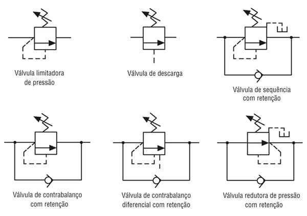 Simbologia das válvulas de pressão